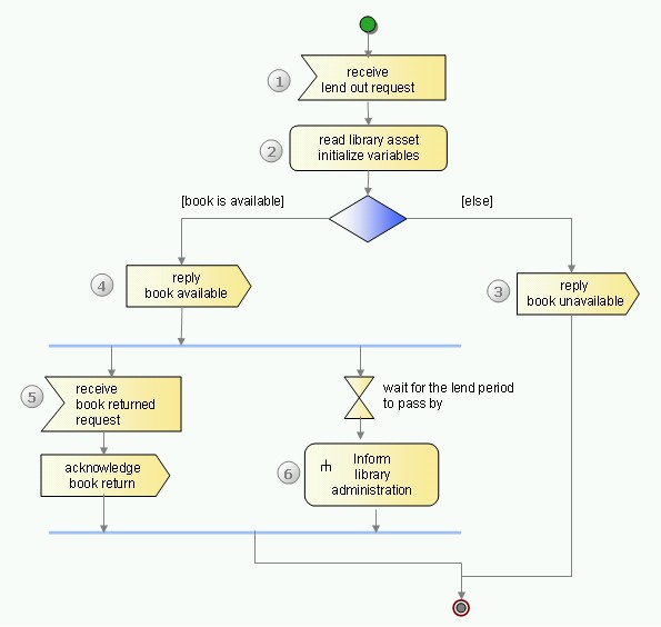 Activity diagram for library auto electrical wiring diagram untitled document rh publib boulder ibm com activity diagram for library management system in uml activity ccuart Gallery