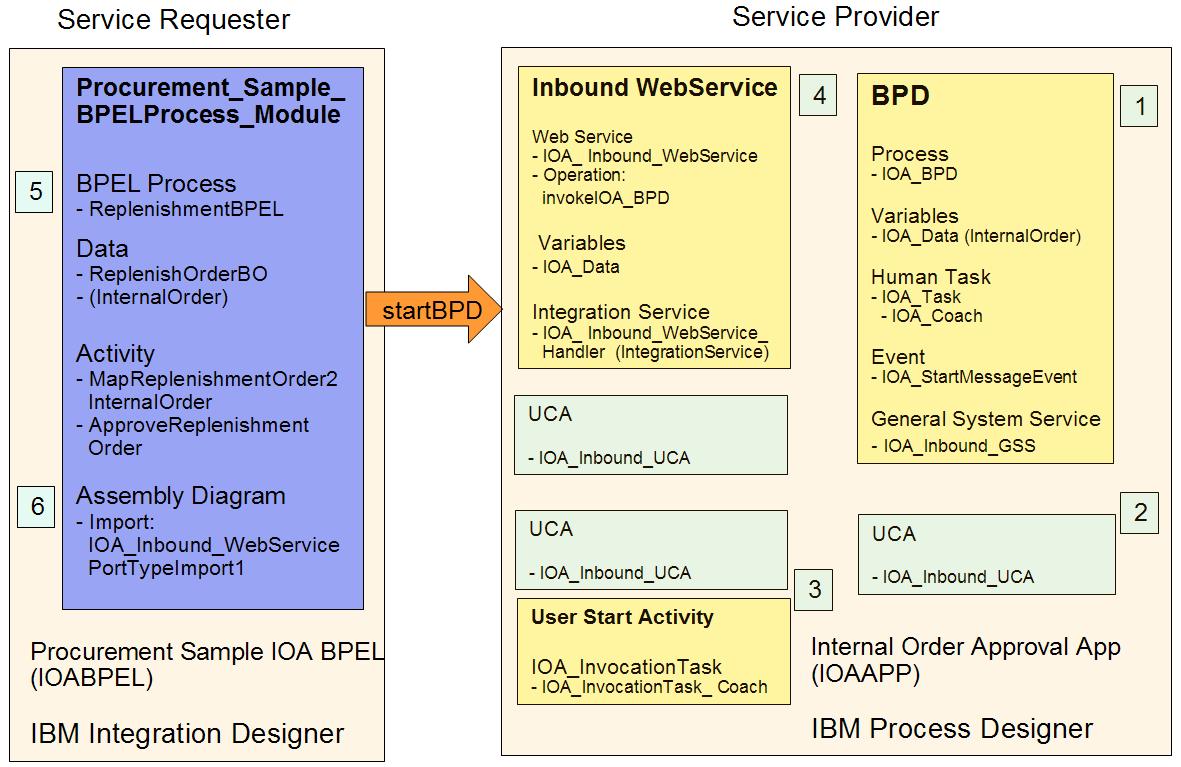 Develop Inbound Web Service Integration Iid Wiring Diagram Files To Import